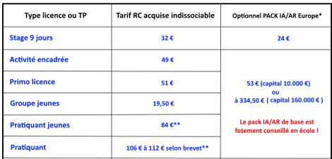 tarif licence FFVL 2019